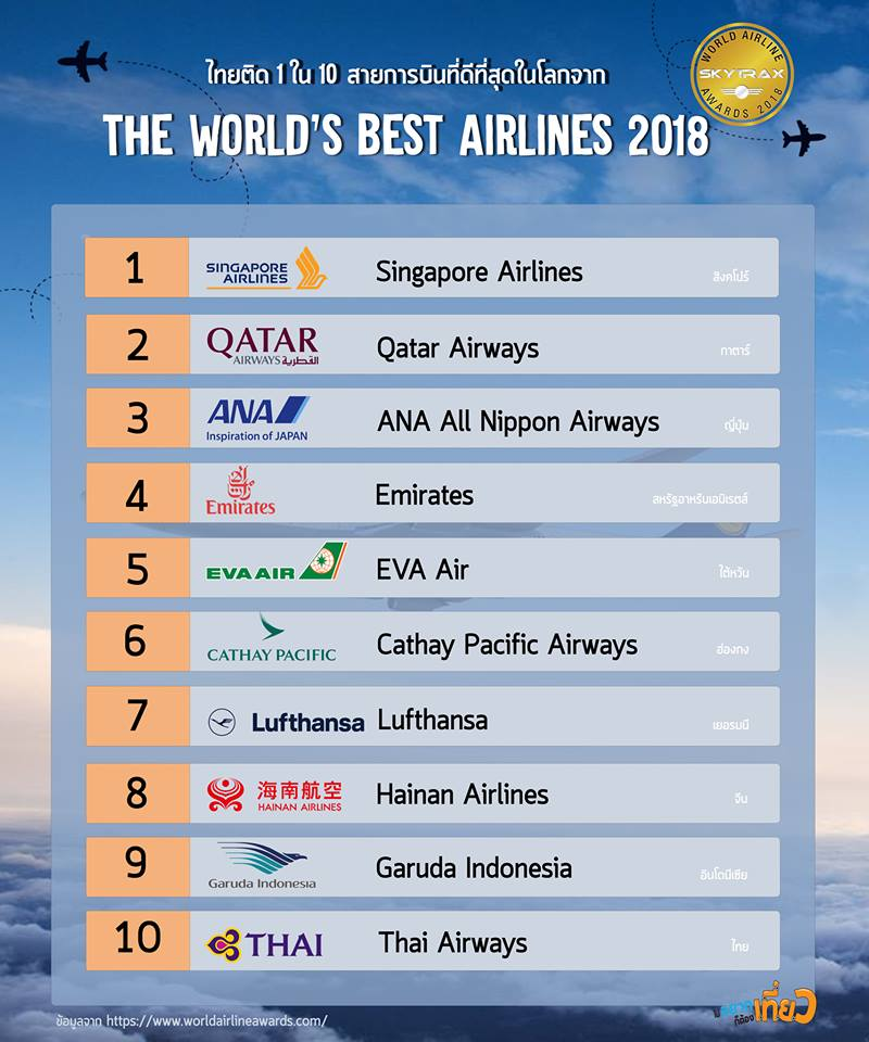 Top 10 The world's Best Airlines 2018